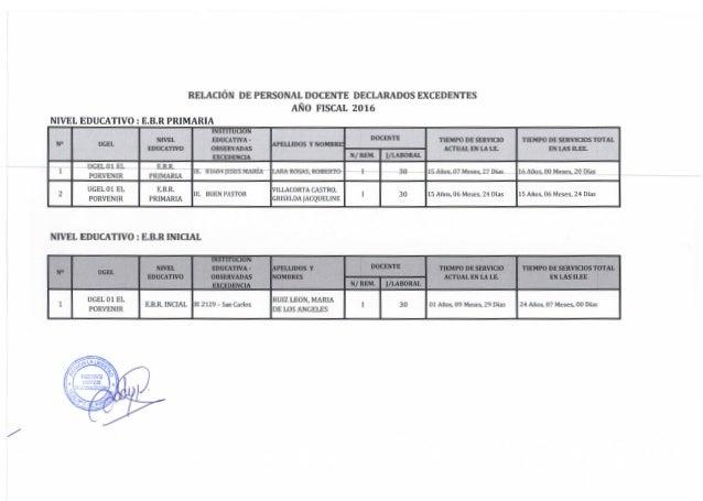 Adjudicacion ugel01 adjudicaci 211 n de directivos etapa for Plazas de docentes 2016
