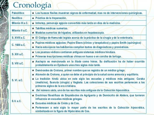 Cronología de historia y filosofía de la medicina facultad de medicina unam