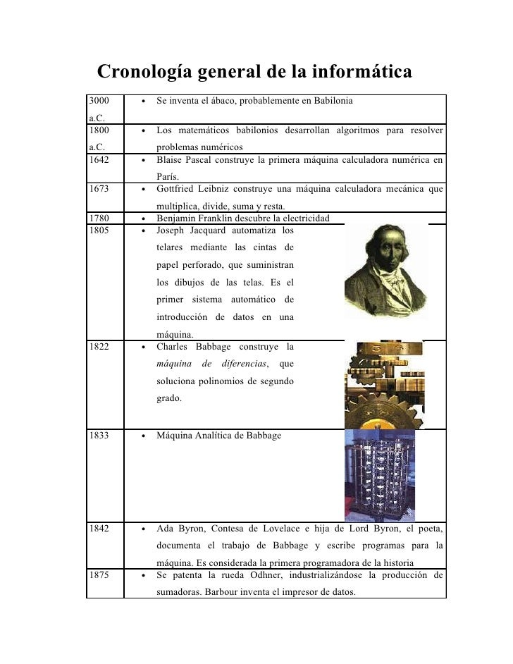 Cronología general de la informática 3000   •   Se inventa el ábaco, probablemente en Babilonia a.C. 1800   •   Los matemá...