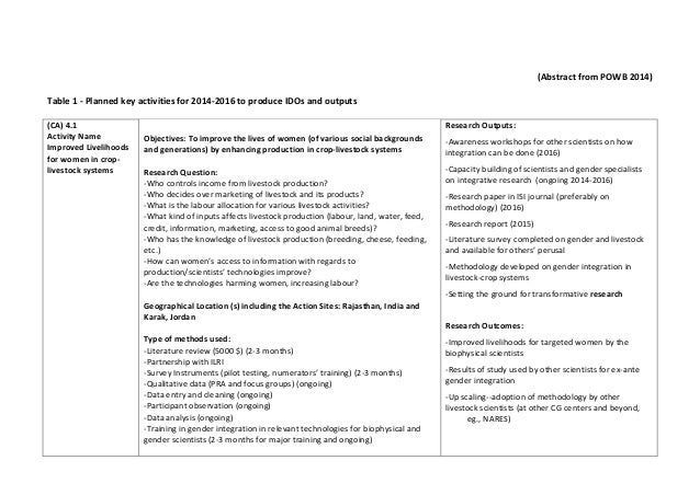 (Abstract from POWB 2014) Table 1 - Planned key activities for 2014-2016 to produce IDOs and outputs (CA) 4.1 Activity Nam...