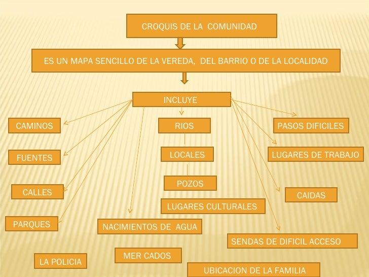 ES UN MAPA SENCILLO DE LA VEREDA,  DEL BARRIO O DE LA LOCALIDAD CROQUIS DE LA  COMUNIDAD  INCLUYE  CAMINOS RIOS FUENTES CA...