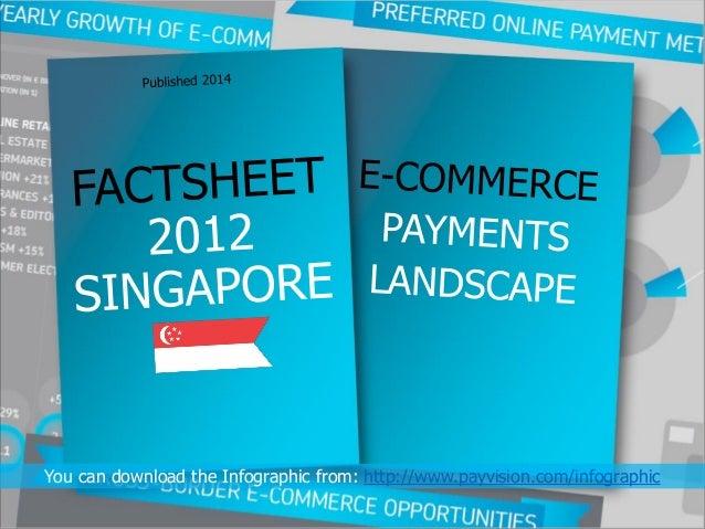 Cross-border ecommerce Singapore Infographic