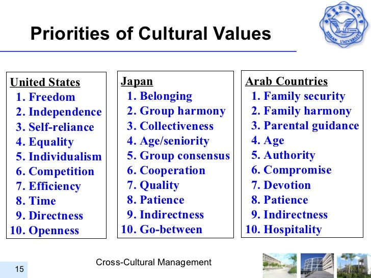 cross cultural management between the usa and india Cross-cultural communication is a the economy of the united states was the ivey business school has a course titled cross cultural management cross cultural.