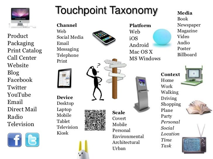 Making sense of new ux words a first dictionary for ux ecosystem service design and the taxonomy of touchpoints malvernweather Gallery