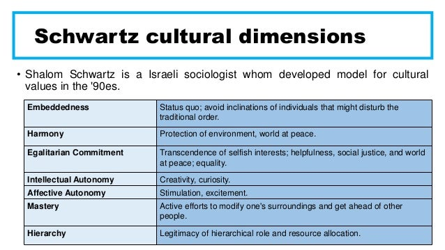 understanding cross cultures u s vs china essay Hofstede's most recent  not understanding these cultural dimensions can be  one response to hofstede's 5 cultural dimensions for china.
