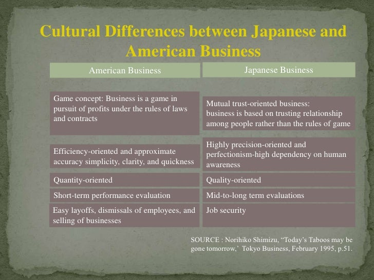 comparing contrasting american japanese Compare and contrast japanese internment camps to holocaust  no description by bridgette gray on 12 december 2013 tweet comments (0) please log.