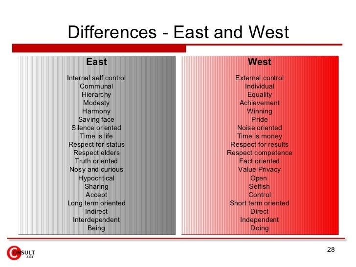 differences between eastern and western culture essay << custom  differences between eastern and western culture essay
