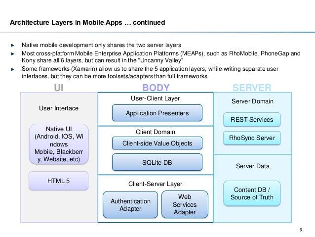 Cross platform mobile application architecture for Application architecte