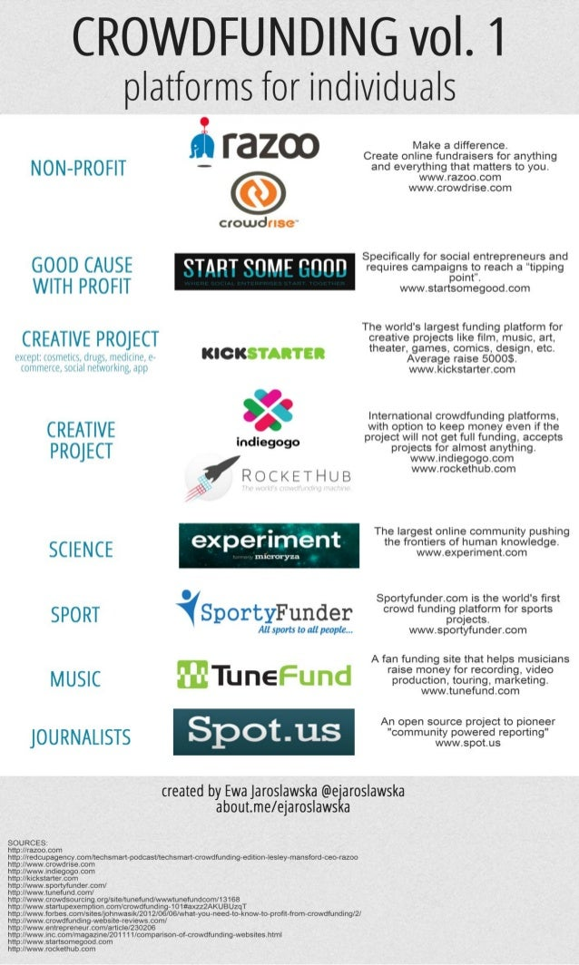 Crowdfunding vol.1 (infographic). Review of the platforms targeted to individuals.