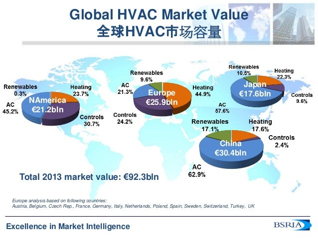 Global Ac Trends 2014