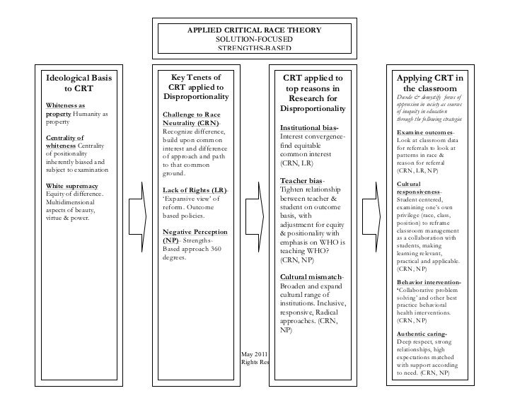 Applied Critical Race Theory Models: Solution Focused Reframe