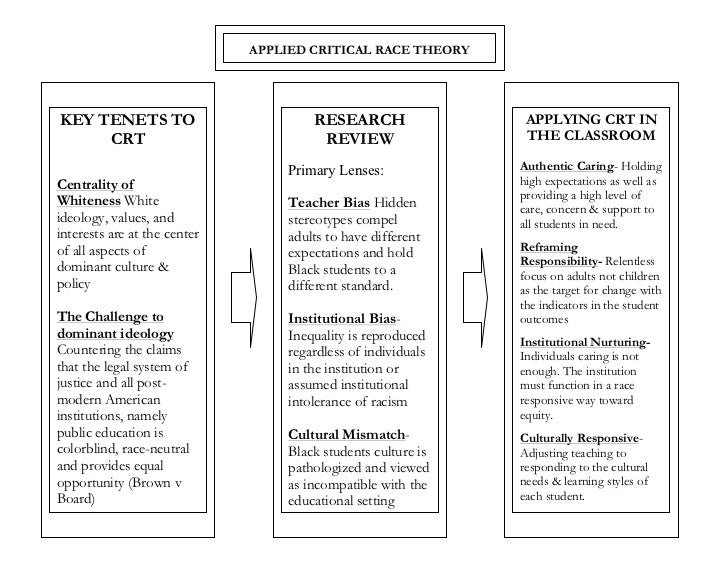 Critical Race Theory Model