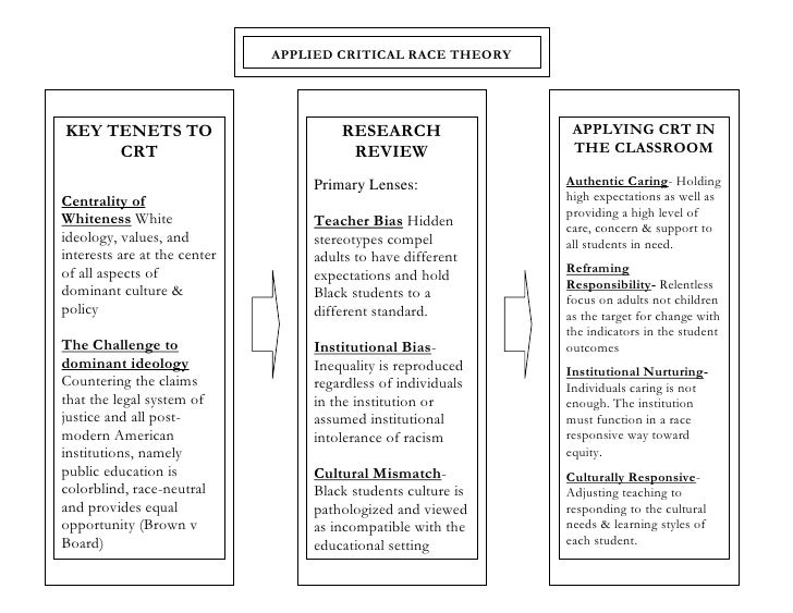 APPLIED CRITICAL RACE THEORYKEY TENETS TO                         RESEARCH                 APPLYING CRT IN     CRT        ...