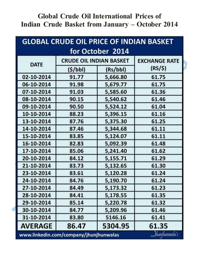 Global Crude Oil International Prices of  Indian Crude Basket from January – October 2014