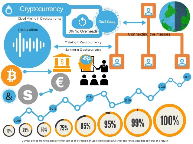 Cryptocurrency Chart Website