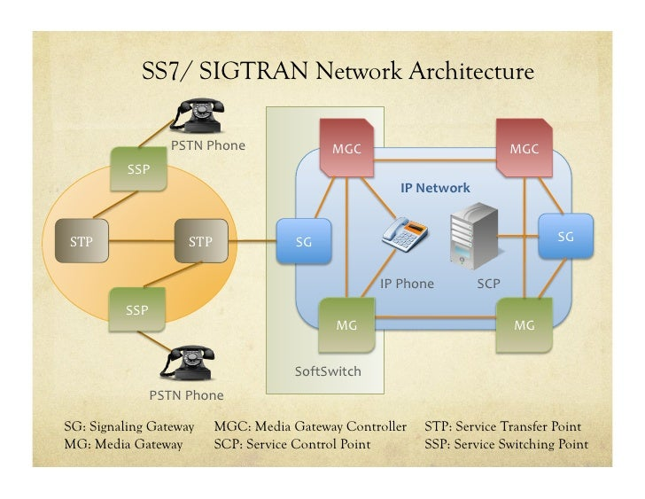 ss7 network architechture Signaling system 7 (ss7) is an architecture for performing out-of-band signaling in support of the call-establishment, billing, routing, and information-exchange functions of the public switched telephone.