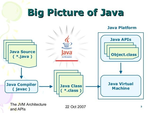 java vrtual machine