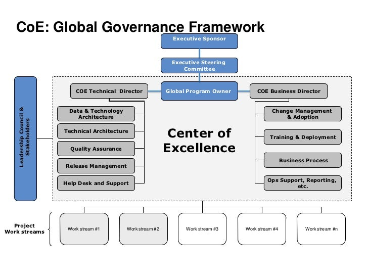 Global governance definition