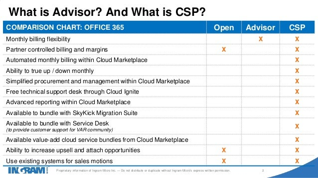 Roundtable Office 365 Advisor To Csp Conversion