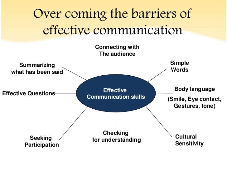 apply effective communication skills Use effective communication skills in complex situations performance criteria: 11 apply principles of effective communication, with an understanding of communication processes and factors that facilitate and inhibit communication.
