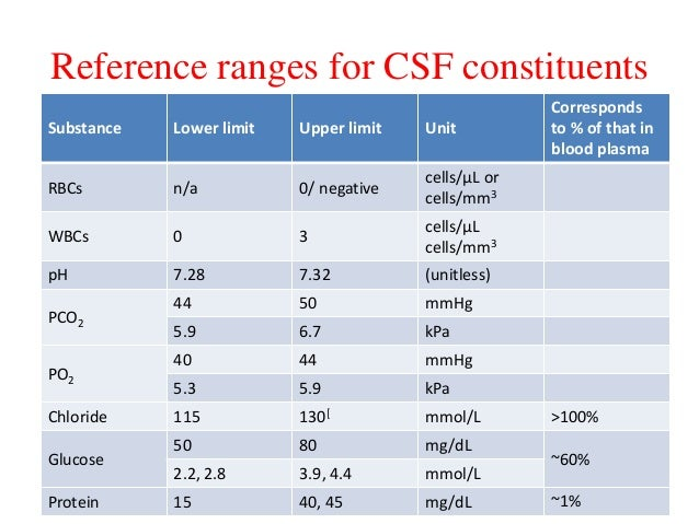 csf dating Lumbar puncture is a procedure that is often performed in the emergency department to obtain information about the cerebrospinal fluid (csf) although usually used for diagnostic purposes to rule out potential life-threatening conditions (eg, bacterial meningitis or subarachnoid hemorrhage), it is also sometimes used for.