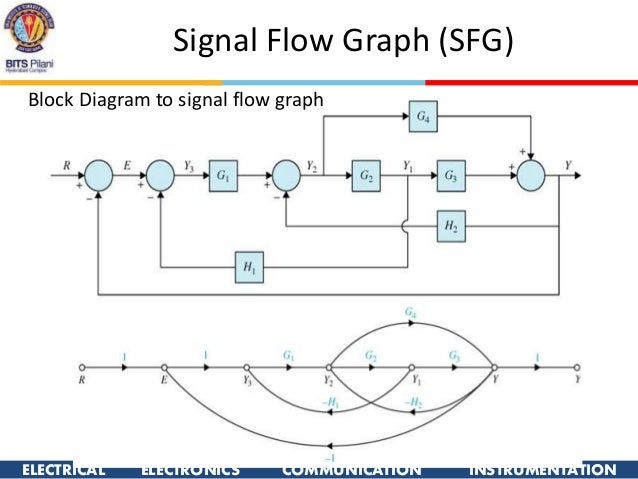 block diagram to signal flow graph blueraritan info rh blueraritan info symbolic reduction of block diagrams and signal flow graphs block diagram and signal flow graph pdf