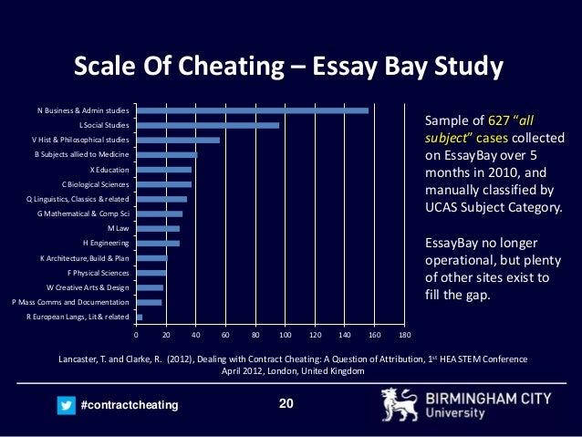 Essay writing service cheating
