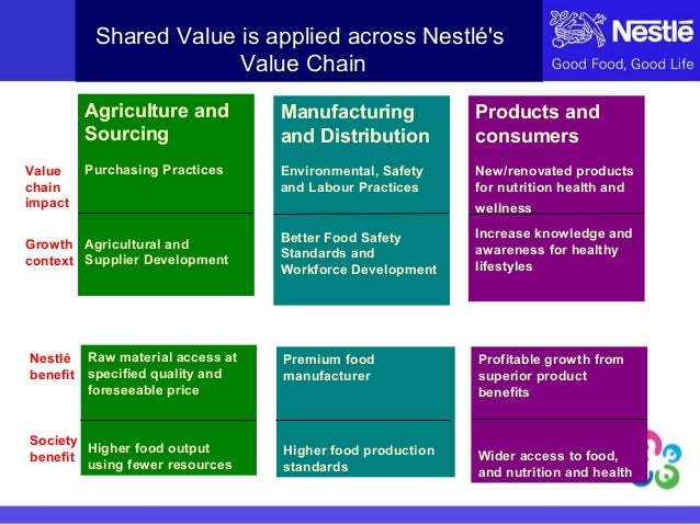 csr nestle Nestlé malaysia's csr initiatives are based on their 'creating shared value' (csv) model in which is a fundamental part of the company's core business activities in which value can be created for both society and shareholders (nestle, 2016).
