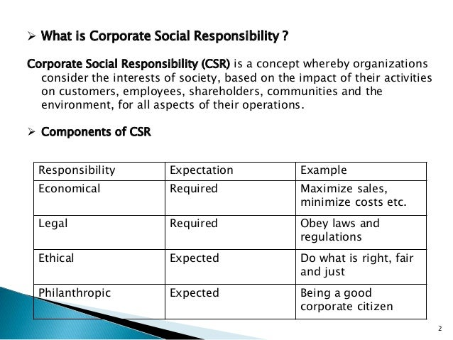 the aspects of social responsibility Social responsibility is an important part of any company's long term strategy  working  with relation to social aspects, company relies on two policies firstly .