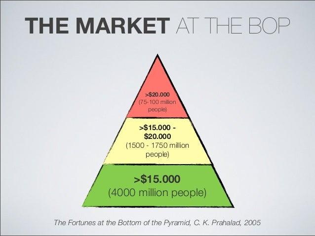 marketing at the bottom of the Most companies trying to do business with the 4 billion people who make up the world's poor follow a formula long touted by bottom-of-the-pyramid experts: offer products at extremely low prices and margins, and hope to generate decent profits by selling enormous quantities of them.