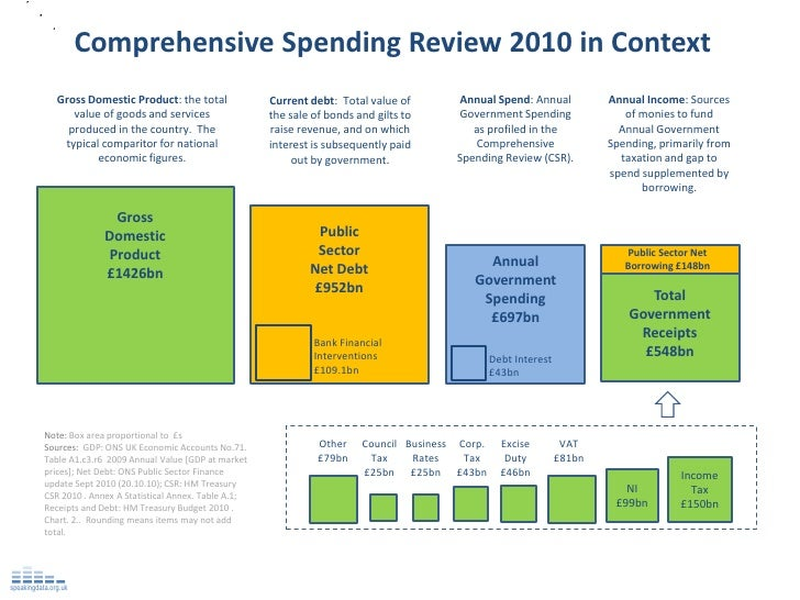 Comprehensive Spending Review 2010 in Context               Gross Domestic Product: the total              Current debt: T...