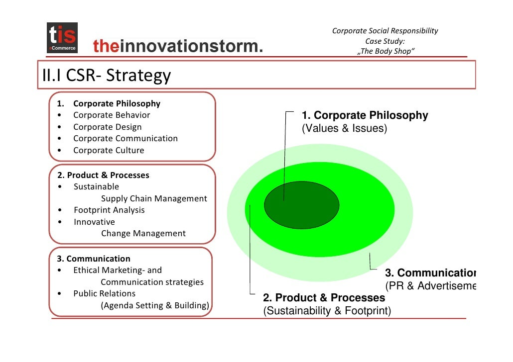 Corporate Social Responsibility Dissertation Repor