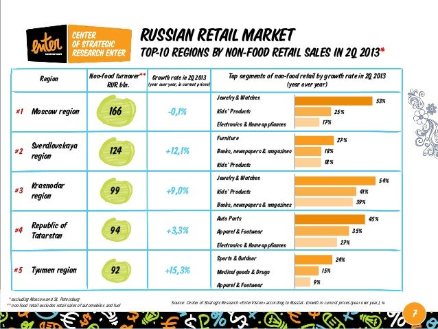 online retail market in russia 2014 Leading the ranking is ulmart, a st petersburg based online retailer which  by  western investors, jumped to 8th place, which is up from 31st in 2014  in 2015,  russia's domestic online retail market still grew in real terms.