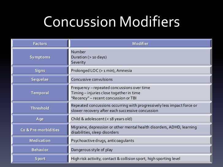 complications of concussion What are long-term risks of concussions all of our concussion management is chemical toxins relationship abuse diabetes complications body contouring.