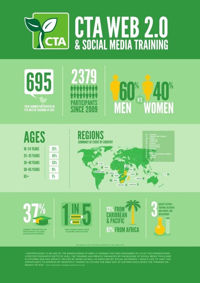 Cta web2.0 infographic_web