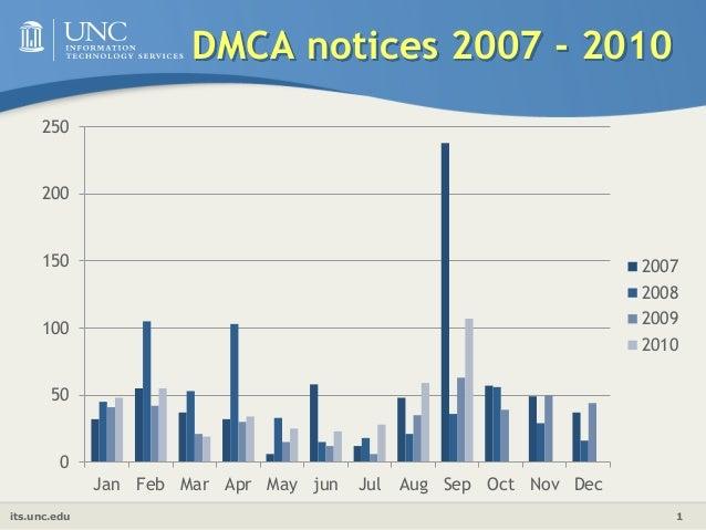 its.unc.edu 1 DMCA notices 2007 - 2010 0 50 100 150 200 250 Jan Feb Mar Apr May jun Jul Aug Sep Oct Nov Dec 2007 2008 2009...