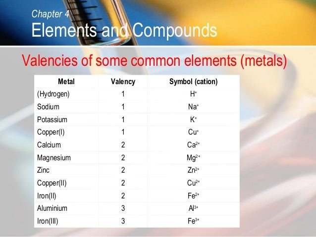 valencies of some elements in periodic According to the university of colorado at boulder, valences are used to  determine an element's place in the standard periodic table of.