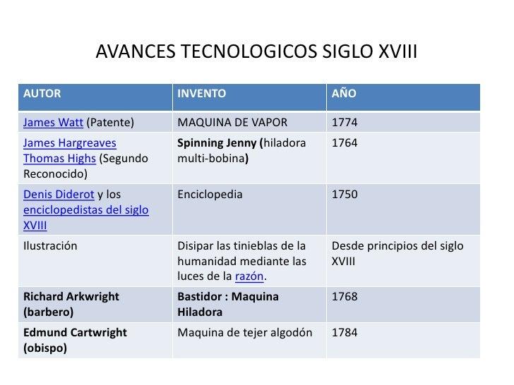 C:\Tics\Avances Tecnologicos Siglo Xviii