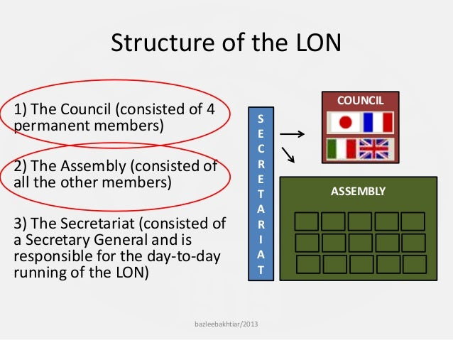 league of nations structure - photo #15