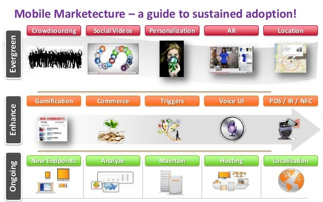 Mobile Marketecture – a guide to sustained adoption! Social Videos  Personalization  AR  Location  Gamification  Commerce ...