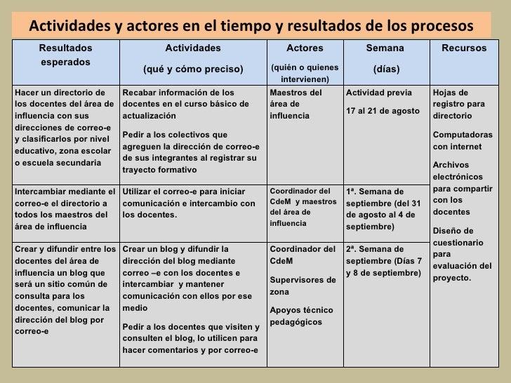 Actividades y actores en el tiempo y resultados de los procesos Resultados esperados Actividades (qué y cómo preciso) Acto...