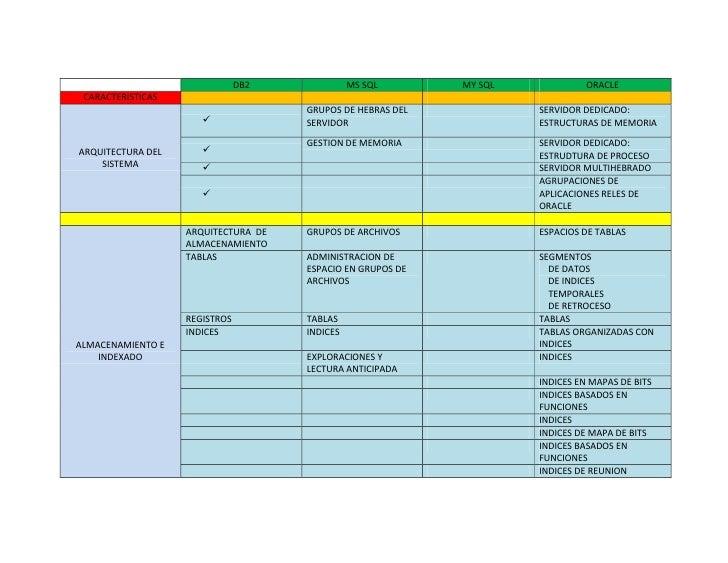 DB2MS SQLMY SQLORACLECARACTERISTICASARQUITECTURA DEL SISTEMAGRUPOS DE HEBRAS DEL SERVIDORSERVIDOR DEDICADO: ESTRUCTURAS DE...