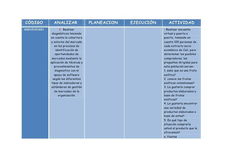 CÓDIGOANALIZARPLANEACIONEJECUCIÓNACTIVIDAD260101016011. Realizar diagnósticos teniendo en cuenta la cobertura y entorno de...