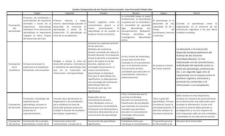 Cuadro Comparativo de las Teorías Instruccionales. Joan Fernando Chipia Lobo                         Piaget               ...