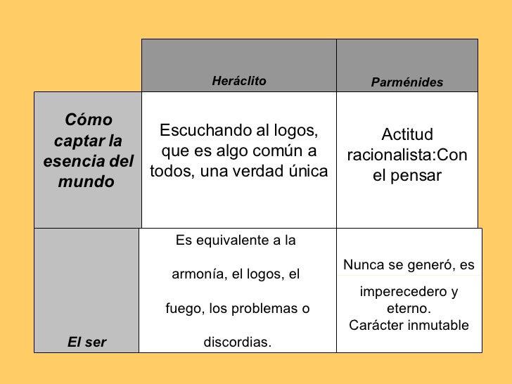 Cuadro Diferencias Y Similitudes Entre Herclito Y