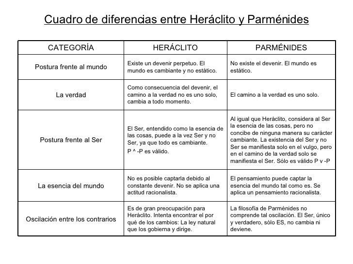 Cuadro de diferencias entre Heráclito y Parménides El camino a la verdad es uno solo. Como consecuencia del de