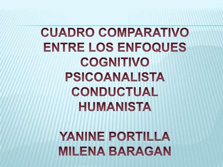 CUADRO COMPARATIVO <br />ENTRE LOS ENFOQUES<br />COGNITIVO<br />PSICOANALISTA<br />CONDUCTUAL<br />HUMANISTA<br />YANINE P...