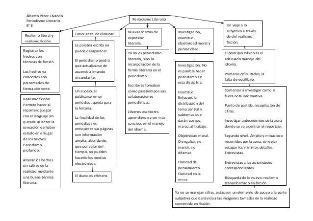 Alberto Pérez OvandoPeriodismo Literario9° EPeriodismo LiterarioRealismo literal yrealismo ficción.Registrar loshechos con...