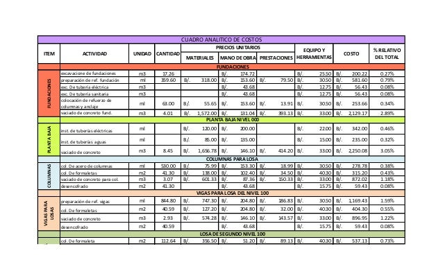 MATERIALES MANO DE OBRA PRESTACIONESexcavacione de fundaciones m3 17.26 174.72B/. 25.50B/. 200.22B/. 0.27%preparación de r...