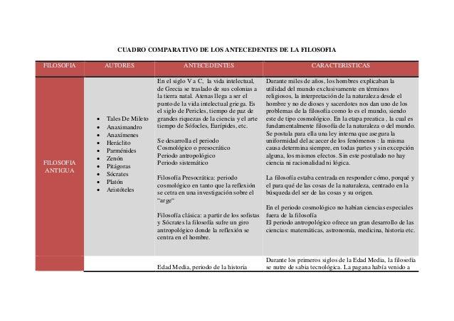 CUADRO COMPARATIVO DE LOS ANTECEDENTES DE LA FILOSOFIA FILOSOFIA AUTORES ANTECEDENTES CARACTERISTICAS FILOSOFIA ANTIGUA  ...